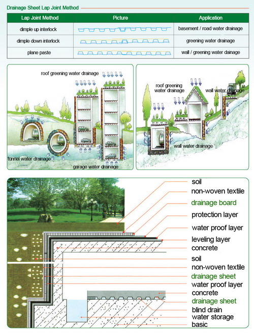 drainage_sheet_lap_joint_method