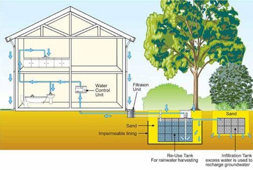 Leiyuan Industrial Launches Rainwater Harvesting E-commerce Website