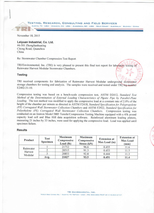 Leiyuan Rainwater Harvesting Modular Pass TRI Testing Recently