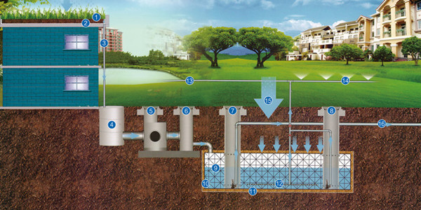 RAINWATER HARVESTING SYSTEM PROCESS DEMONSTRATION (1)
