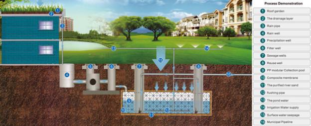 8 مزايا وحدة تجميع مياه الأمطار من الصين Leiyuan
