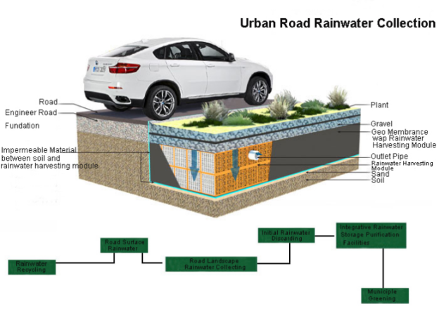 Three methods of Rainwater Collection