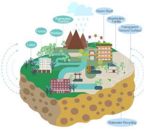 스폰지 도시 건설의 필요성 - 빗물 수확 모듈