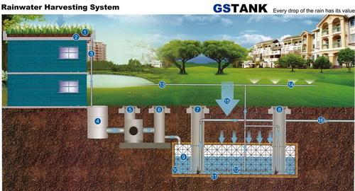 雨水の価値を知っていますか?  -  GS雨水採取モジュール
