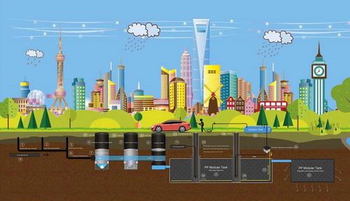 rainwater harvesting system, GS-Tanks