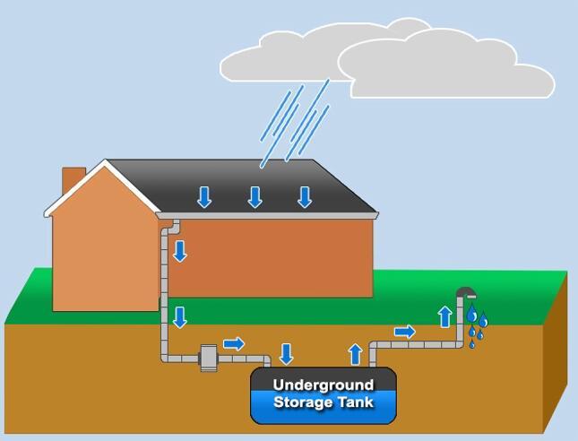 Hur hämtar regnvatten arbete?