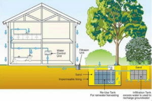 Learn How to Design a Rainwater Harvesting System