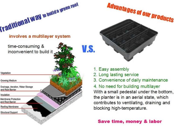 Зеленые крышные лотки, Зеленые крыши, Модульная зеленая крыша, Зеленые крыши