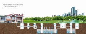 빗물 수확 시스템의 수원 분류