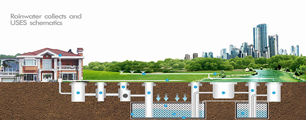 Clasificación de la fuente de agua para el sistema de recolección de agua de lluvia